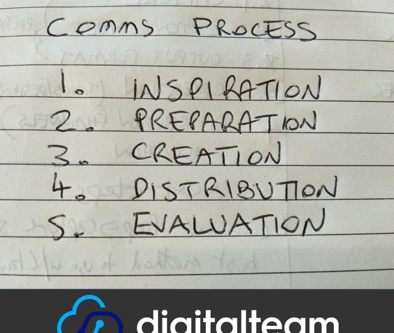 Create a Communications Process Plan